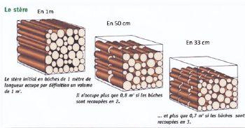 Tout ce qu 39 il faut savoir - Une stere de bois ...